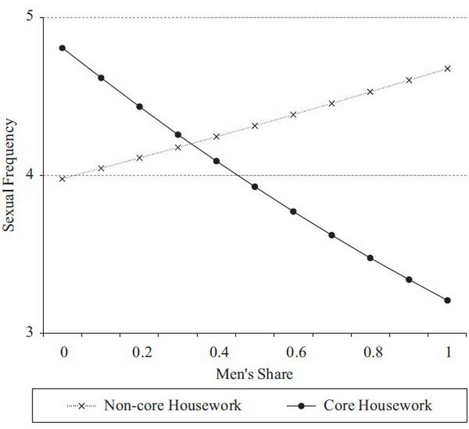 Sexual Frequency (times per month) by men?s share of core and non-core housework. (American Sociological Review)