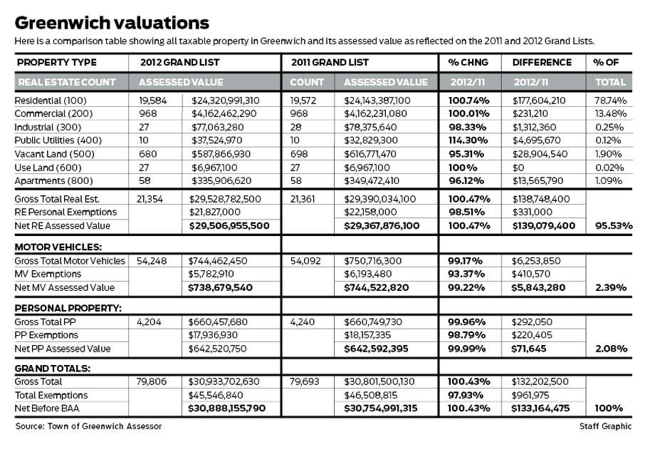 Table shows all taxable property in Greenwich and its assessed value in the 2011 and 2012 Grand List. Photo: Staff Graphic