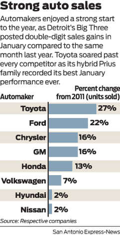 Automakers enjoyed a strong start to the year, as Detroit's Big Three posted double-digit sales gains in January compared to the same month last year. Toyota soared past every competitor as its hybrid Prius family recorded its best January performance ever. Photo: Harry Thomas
