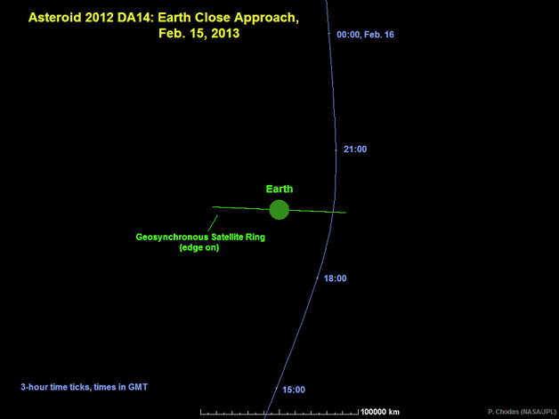 "Graphic depicts the trajectory of asteroid  2012 DA14 during its close approach, as seen edge-on to Earth's  equatorial plane. The graphic demonstrates why the asteroid is invisible  to northern hemisphere observers until just before close approach: it  is approaching from ""underneath"" our planet.  On the other hand, after  close approach it will be favorably placed for observers in the northern  hemisphere. Image credit: NASA/JPL-Caltech"