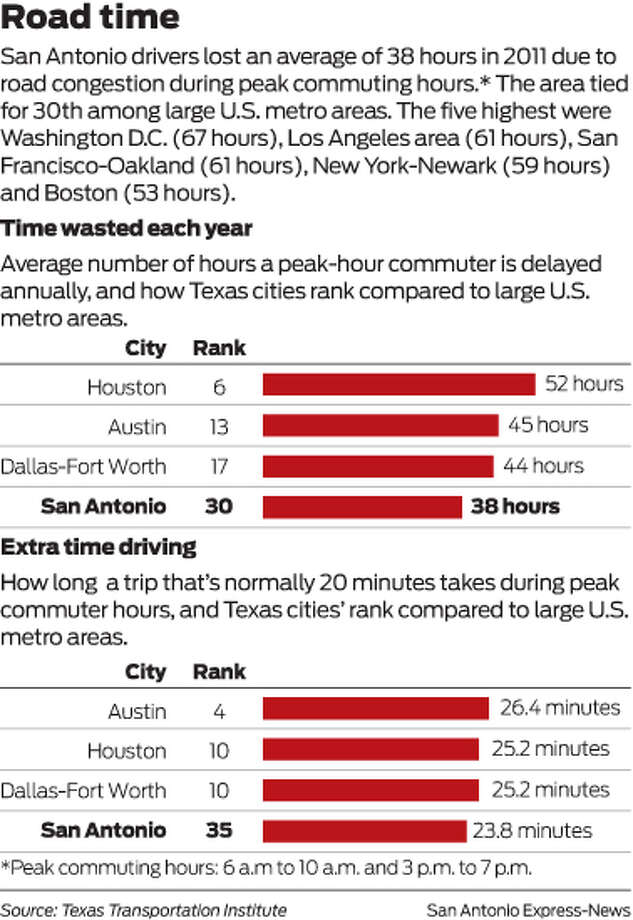 Scroll down for a larger version of this graphic. Photo: Harry Thomas, Driving, Texas, San Antonio, Cities, 2011, Road Congestion, Commuting Hours, Graphic