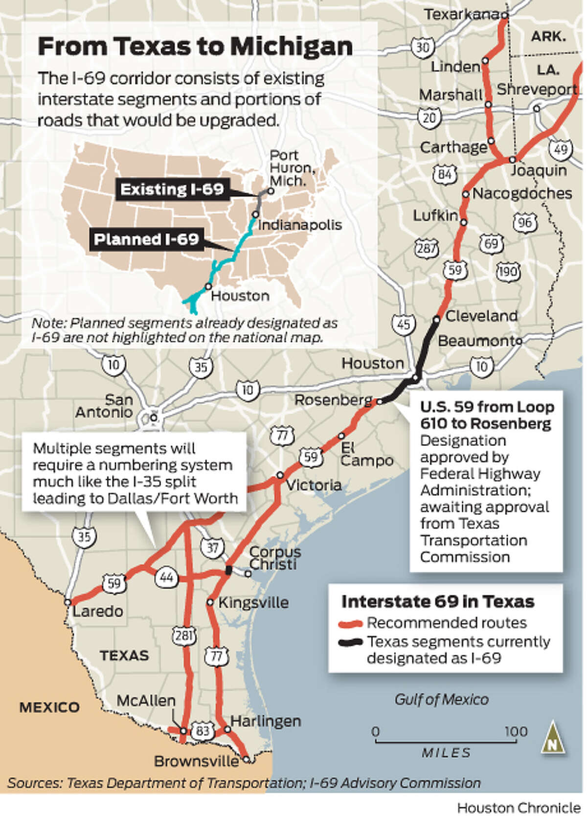 The I-69 corridor consists of existing interstate segments and portions of roads that would be upgraded.