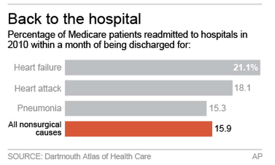 Chart shows readmission for Medicare patients within 30 days of hospital discharge Photo: AP