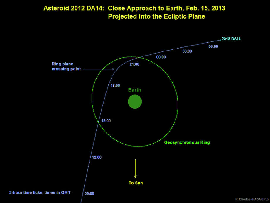 Graphic depicts the trajectory of asteroid 2012 DA14 on Feb 15, 2013. In this view, we are looking down from above Earth's north pole. Image credit: NASA/JPL-Caltech