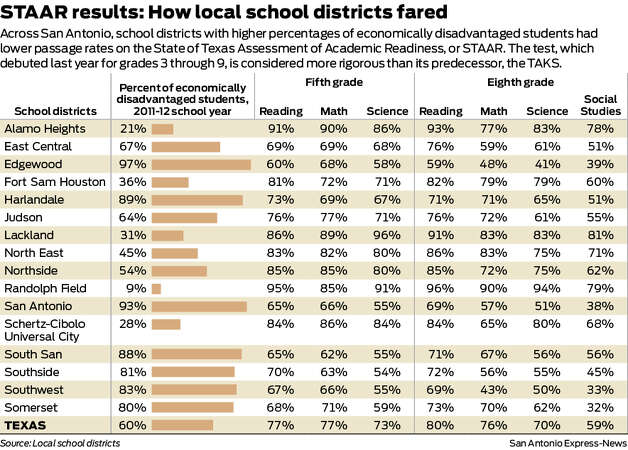 Across San Antonio, school districts with higher percentages of economically disadvantaged students had lower passage rates on the State of Texas Assessment of Academic Readiness, or STAAR. The test, which debuted last year for grades 3 through 9, is considered more rigorous than its predecessor, the TAKS. 