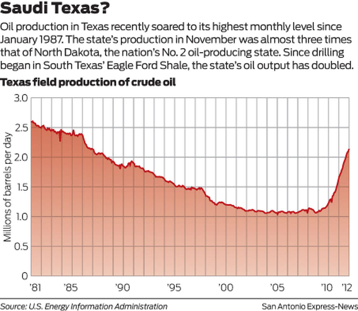 Saudi Texas? Oil production in Texas recently soared to its highest monthly level since January 1987. The state's production in November was almost three times that of North Dakota, the nation's No. 2 oil-producing state. Since drilling began in the South Texas' Eagle Ford Shale, the state's oil output has doubled.