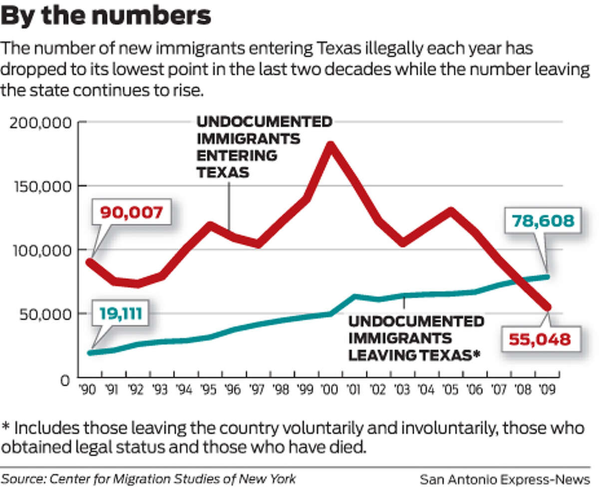 By the numbers The number of new immigrants entering Texas illegally each year has dropped to its lowest point in the last two decades while the number leaving the state continues to rise.