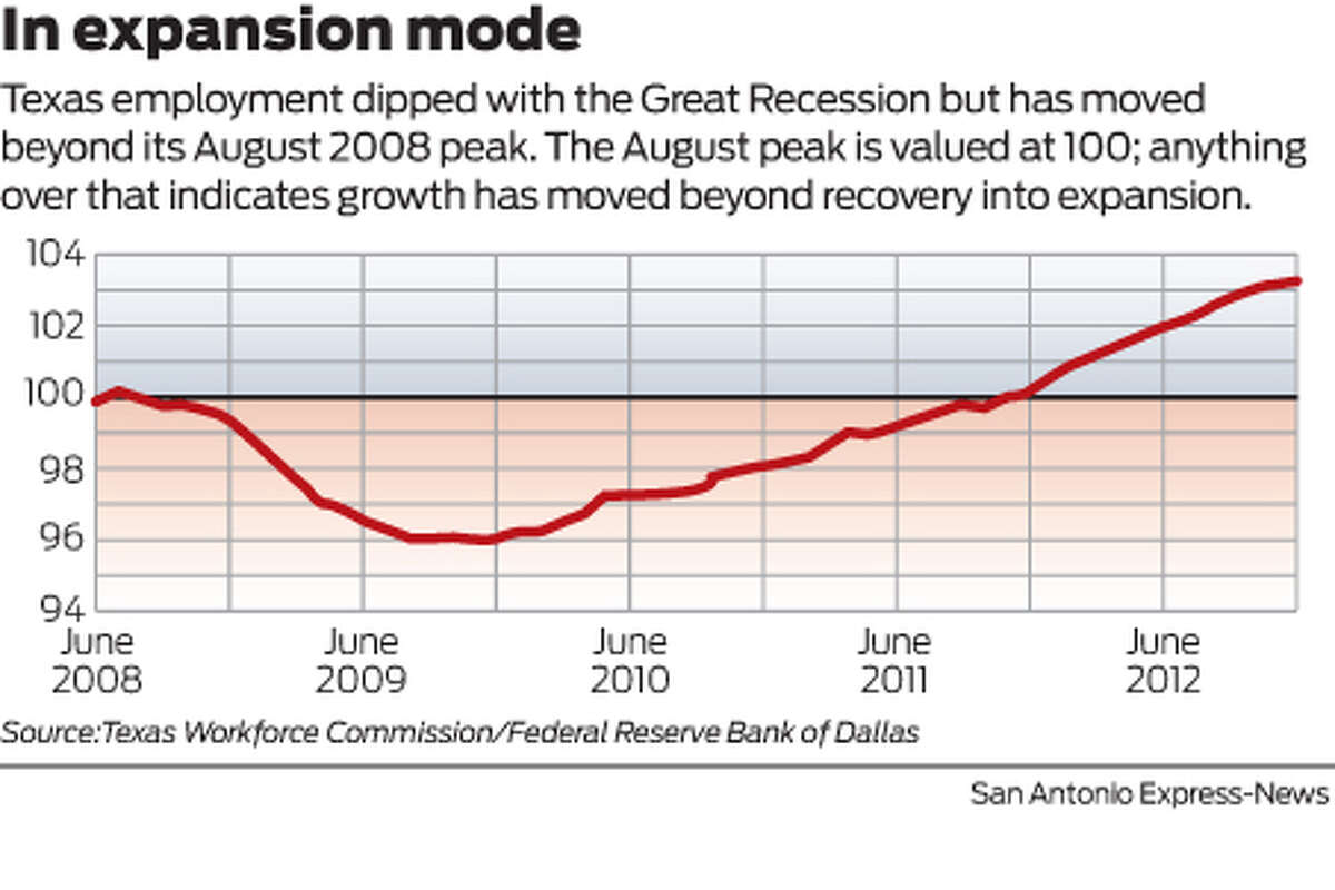 In expansion mode Texas employment dipped with the Great Recession but has moved beyond its August 2008 peak. The August peak is valued at 100; anything over that indicates growth has moved beyond recovery into expansion.