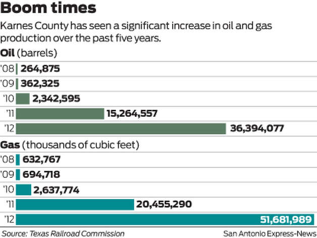 Karnes County has seen a significant increase in oil and gas production over the past five years. Photo: Harry Thomas