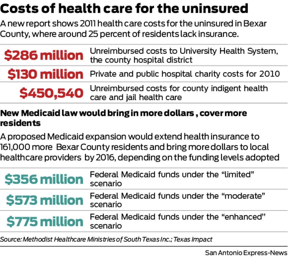 A new report shows 2011 health care costs for the uninsured in Bexar County, where around 25 percent of residents lack insurance.