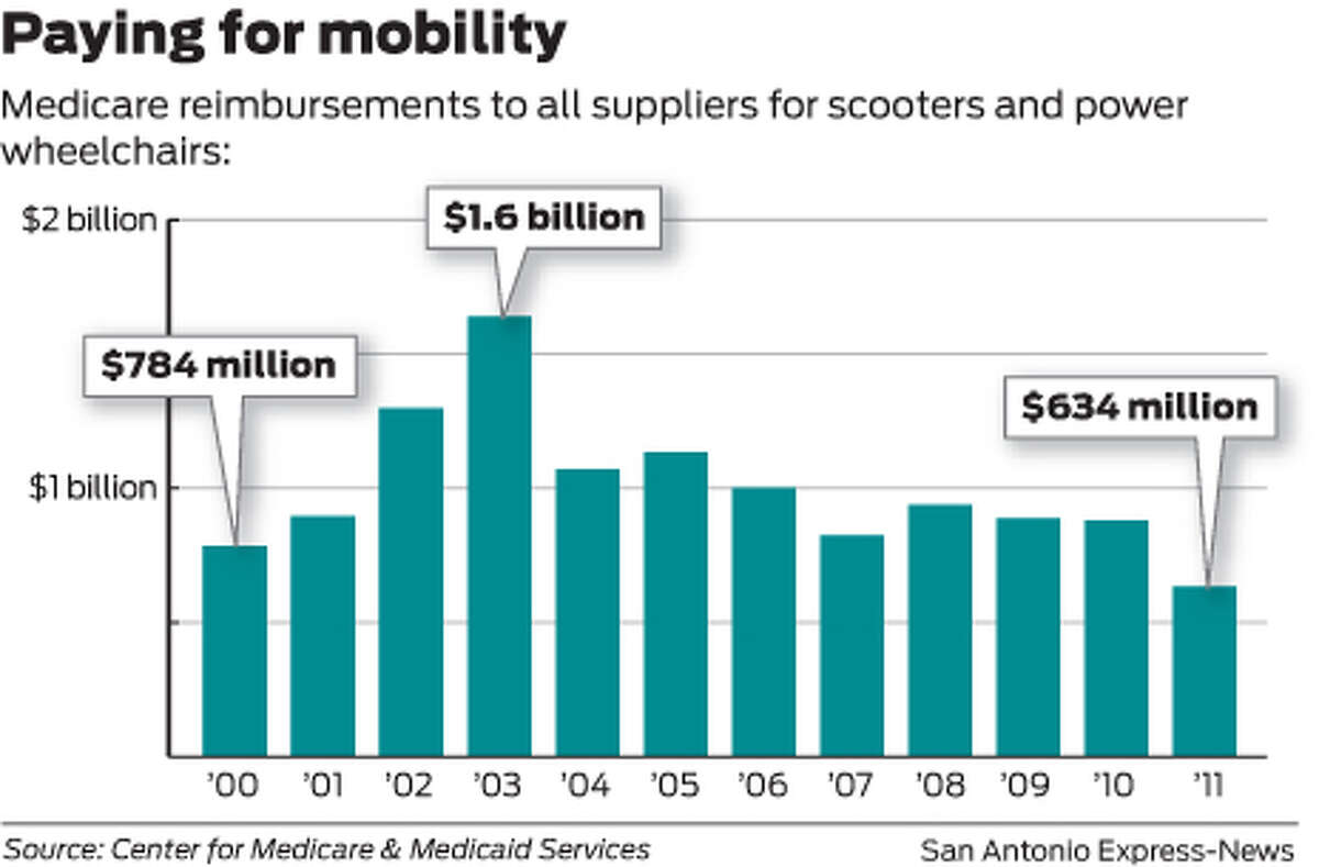 Medicare reimbursements to all suppliers for scooters and power wheelchairs: