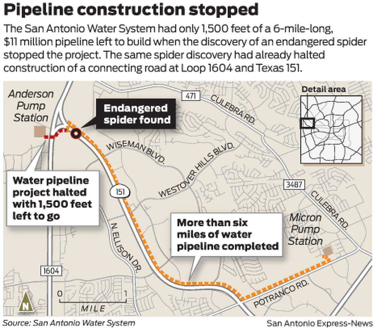 The San Antonio Water System had only 1,500 feet of a 6-mile-long, $11 million pipeline left to build when the discovery of an endangered spider stopped the project. The same spider discovery had already halted construction of a connecting road at Loop 1604 and Texas 151.