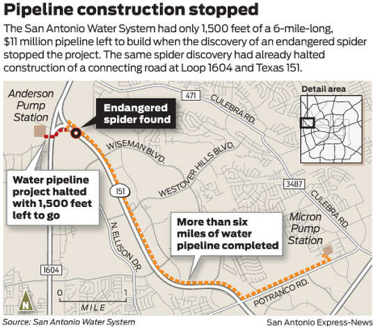 The San Antonio Water System had only 1,500 feet of a 6-mile-long, $11 million pipeline left to build when the discovery of an endangered spider stopped the project. The same spider discovery had already halted construction of a connecting road at Loop 1604 and Texas 151. Photo: Mike Fisher