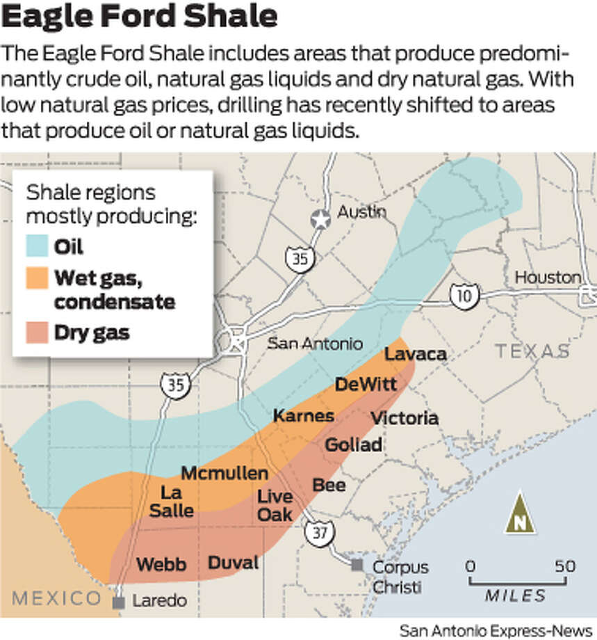 The Eagle Ford Shale includes areas that produce predominantly crude oil, natural gas liquids and dry natural gas. With low natural gas prices, drilling has recently shifted to areas that produce oil or natural gas liquids.
