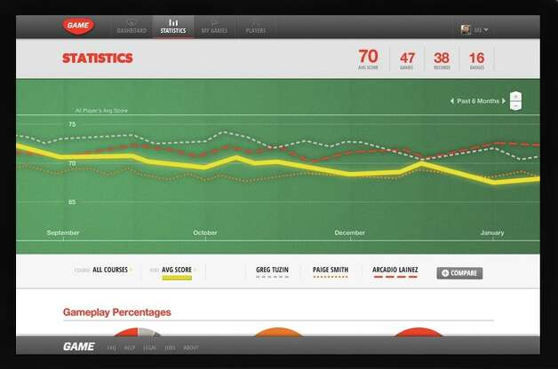 An example of golf metrics tracked on Game Golf.