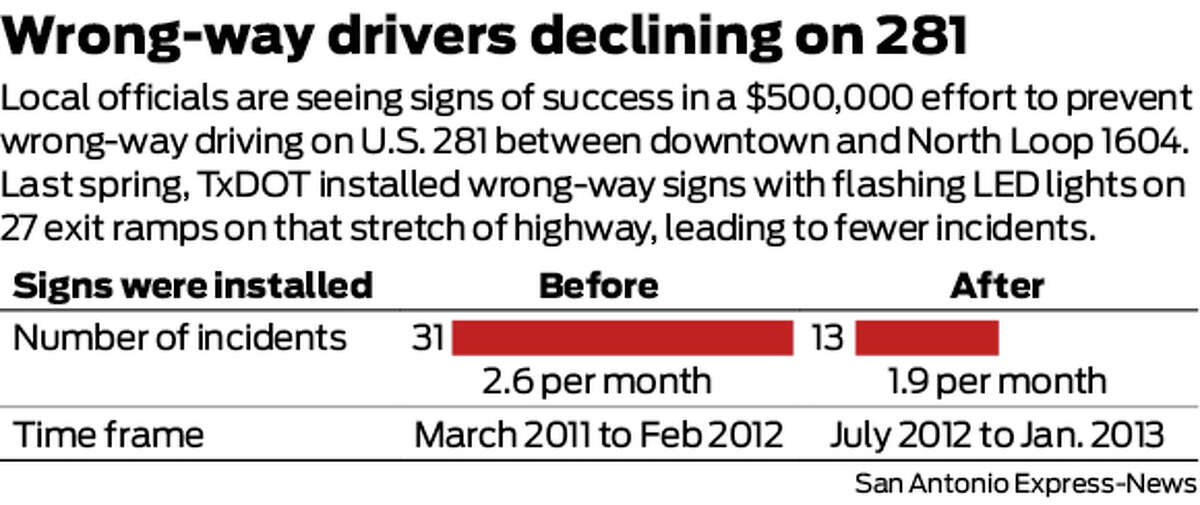 Local officials are seeing signs of success in a $500,000 effort to prevent wrong-way driving on U.S. 281 between downtown and North Loop 1604. Last spring, TxDOT installed wrong-way signs with flashing LED lights on 27 exit ramps on that stretch of highway, leading to fewer incidents.