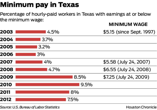 Percentage of hourly-paid workers in Texas with earnings at or below the minimum wage: