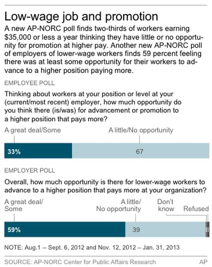 Chart shows AP-NORC poll on attitudes of low-wage workers Photo: AP