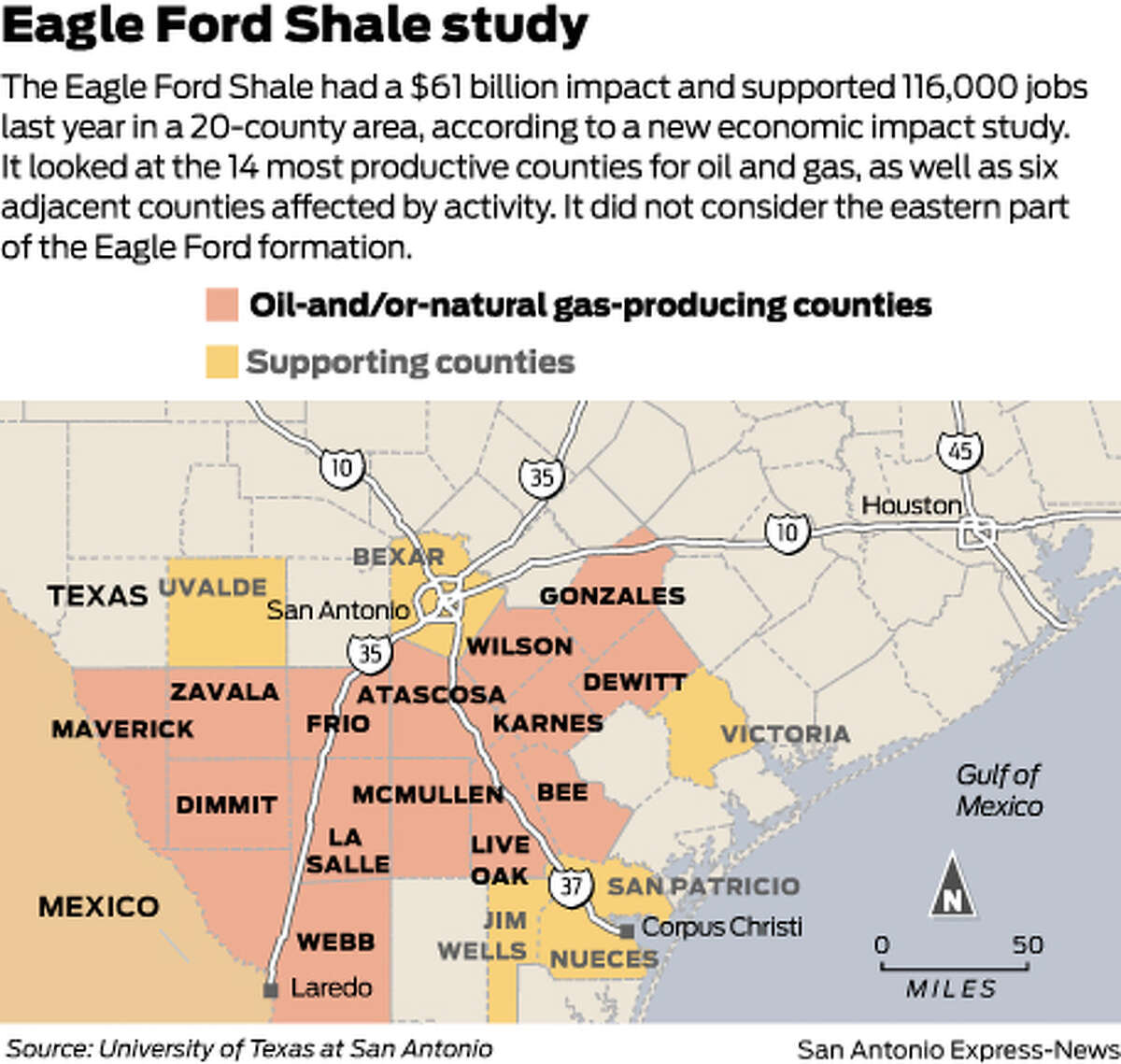 The Eagle Ford Shale had a $61 billion impact and supported 116,000 jobs last year in a 20-county area, according to a new economic impact study. It looked at the 14 most productive counties for oil and gas, as well as six adjacent counties affected by activity. It did not consider the eastern part of the Eagle Ford formation.