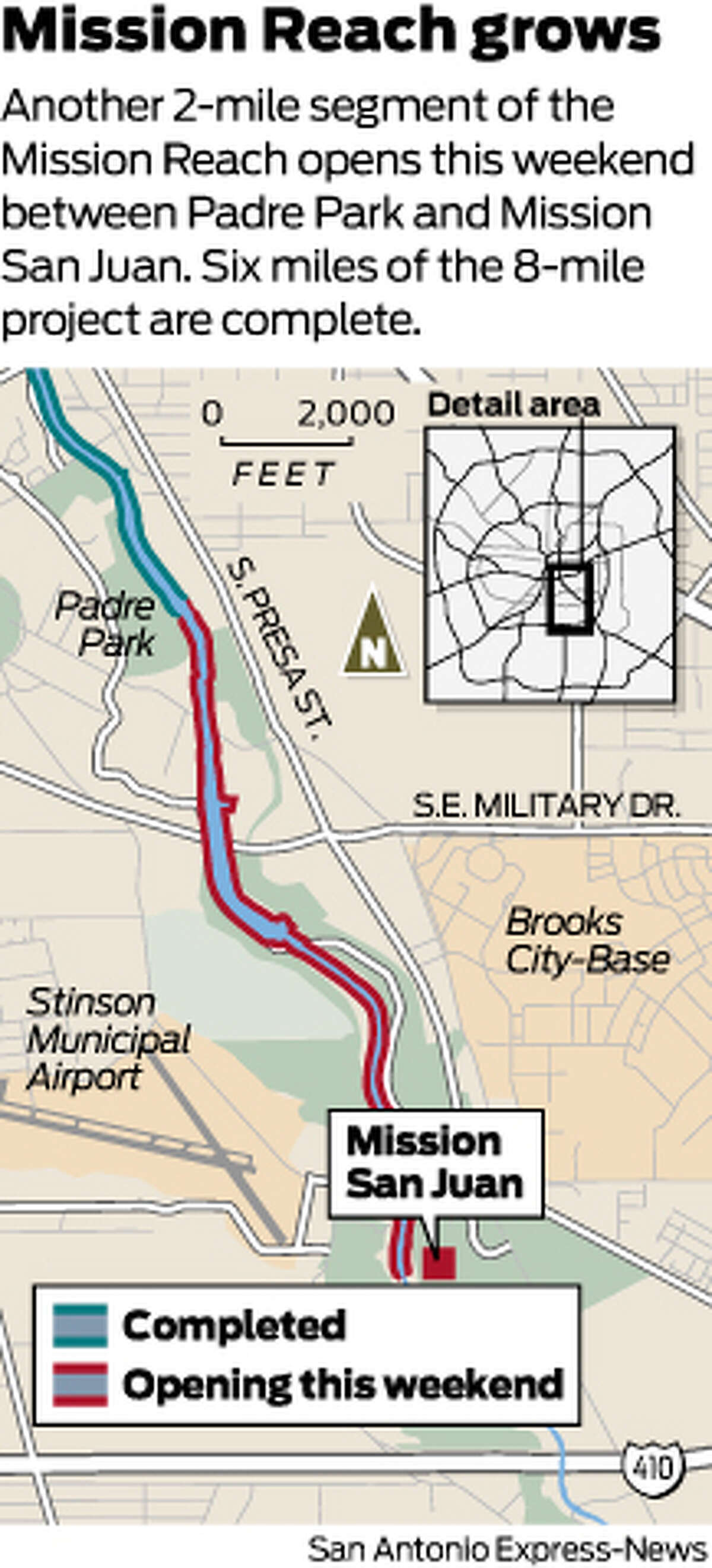Another 2-mile segment of the Mission Reach opens this weekend between Padre Park and Mission San Juan. Six miles of the 8-mile project are complete.