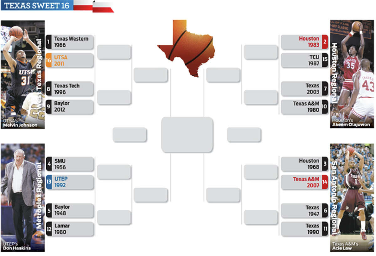 It's March Madness, Lone Star style, as the best 16 teams in the history of the state face off in our fantasy bracket. Read more about the teams, and then cast your vote for Texas' top team of all-time.