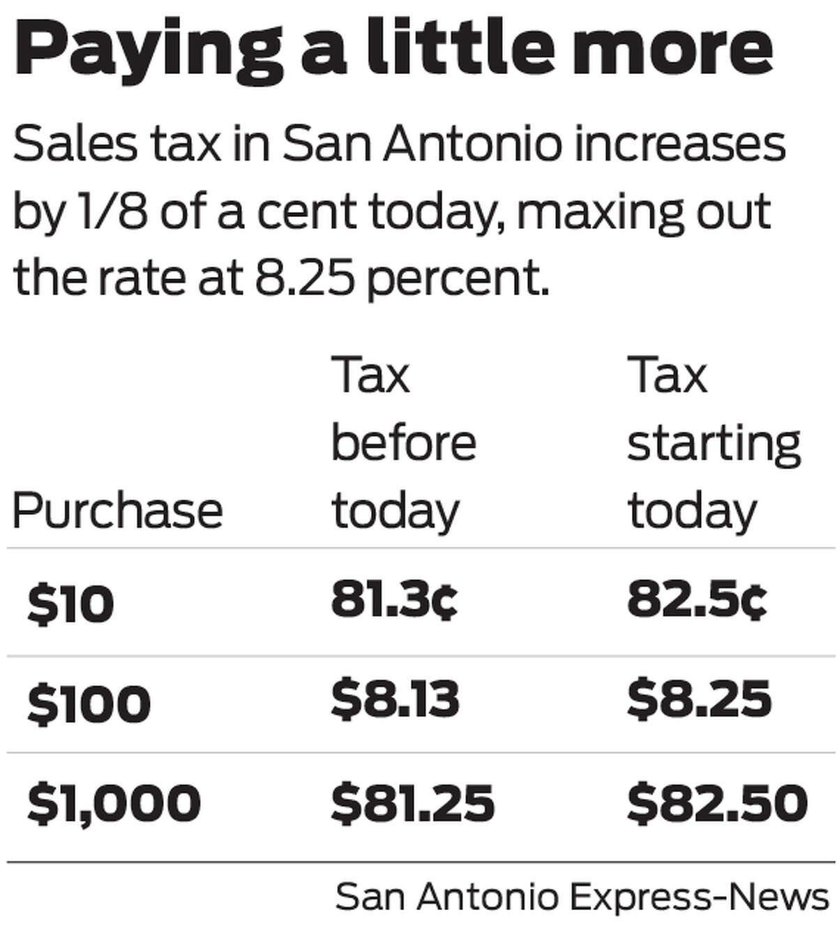 Sales tax rates rise today