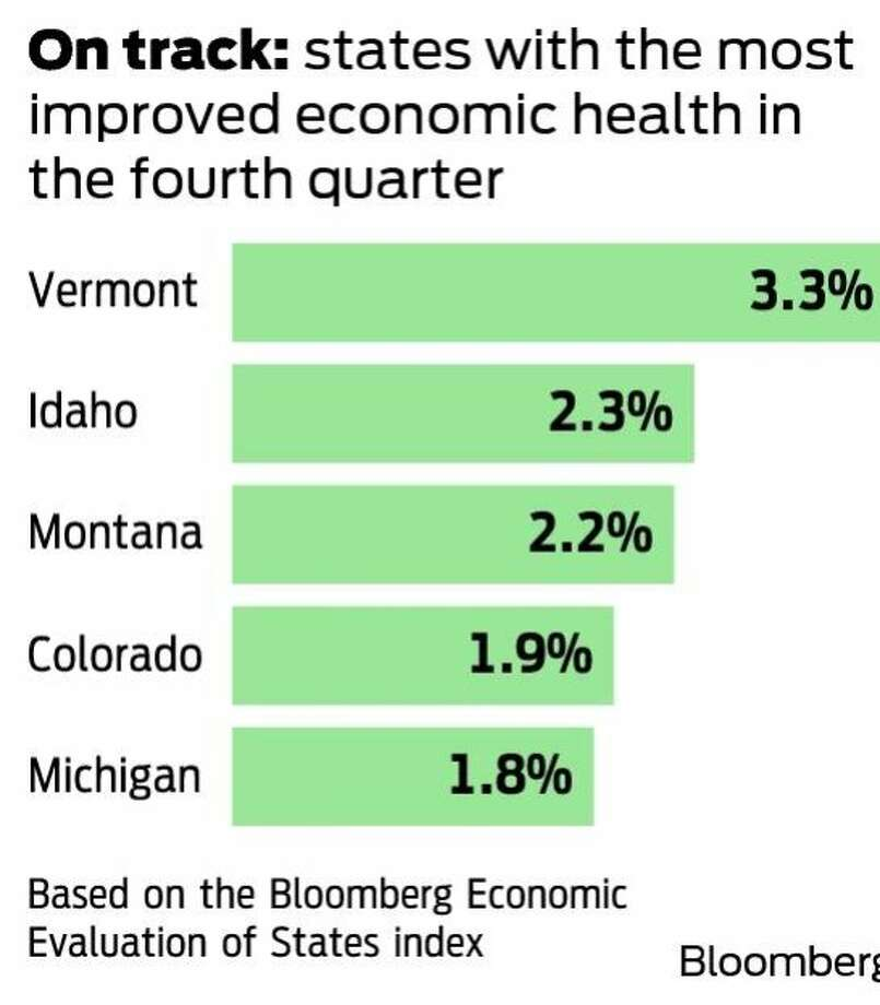 On track: states with the most improved economic health in the fourth quarter