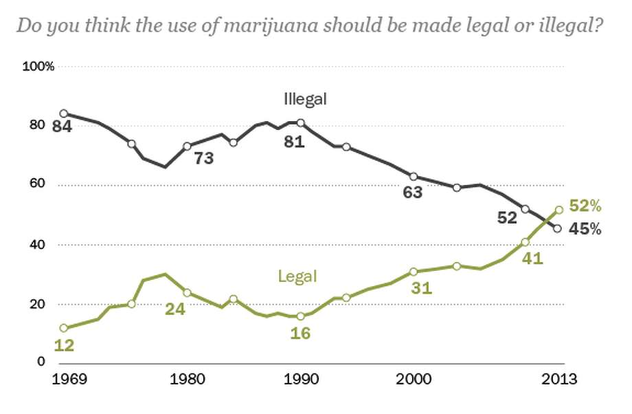 Public opinion on legalizing marijuana use has ebbed and flowed over the past four decades. Today, for the first time, a majority of the American public favors legalizing marijuana, and support has risen 11 points since 2010.