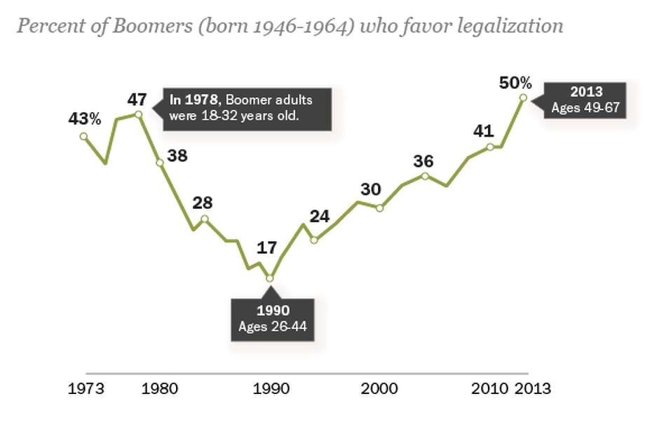 "Baby Boomers\' attitudes on marijuana have see-sawed over the past several decades. Nearly half of boomers supported legalization in their youth during the 1970s. This percentage fell to one-in-five during the ""Just Say No"" anti-drug campaign of the late 1980s. Today, half of boomers again support legalization."
