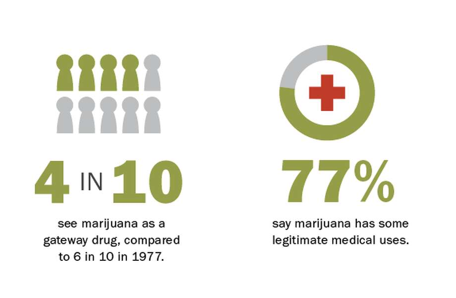 Over the past three decades, there has been a substantial decline in the percentage saying that for most people marijuana leads to the use of hard drugs. Much of this shift is the result of generational change, with fewer Millennials and Gen Xers saying they believe this. Meanwhile, a majority of each age group today, even those 65 and older, says marijuana has legitimate medical uses.
