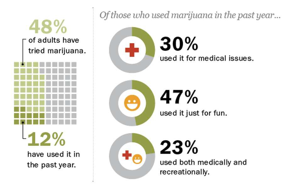 Nearly half (48%) of all adults have tried marijuana, including 57% of Millennials. In the past year, 12% of Americans have used marijuana either for a medical issue or recreationally, or both. Age makes a difference: 27% of those under 30 say they have used marijuana in the past year, three times the percentage in any other age category.