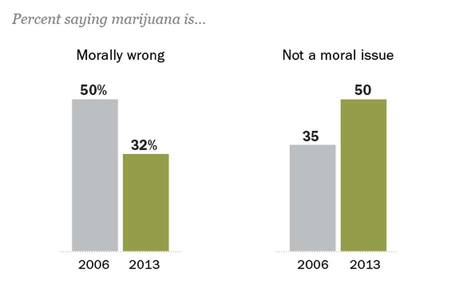 A declining share of Americans see the use of marijuana as a moral issue. Those in the Silent Generation are more likely than younger people to say that smoking marijuana is morally wrong. But since 2006, the percentage of Silents expressing this view has decreased from 71% to 48%.