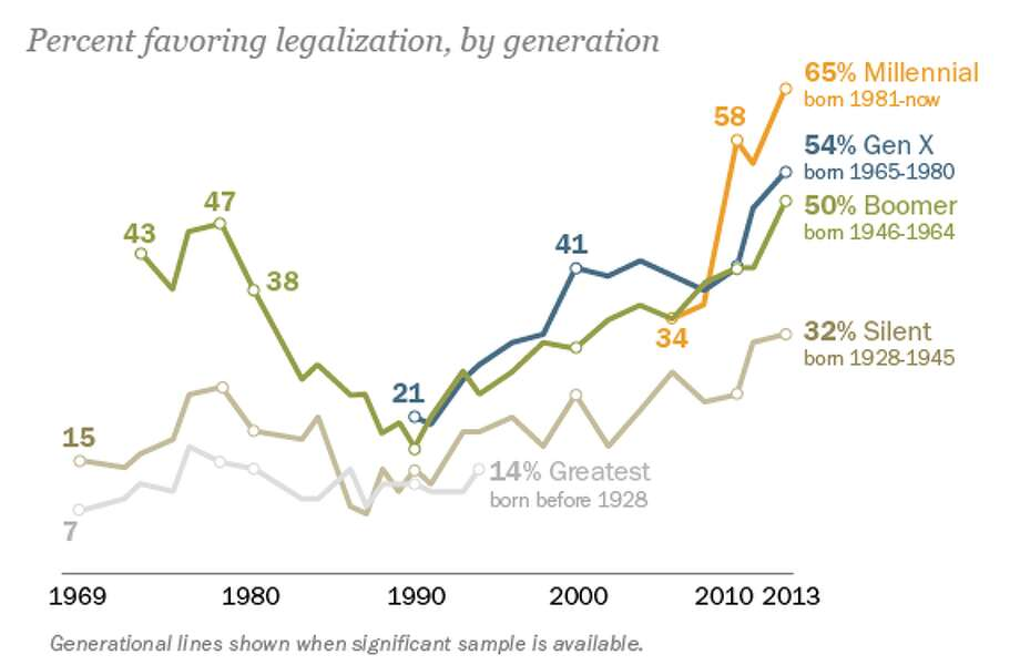 The newly-arrived Millennial generation is the most supportive of marijuana legalization. The more liberal views of this new cohort are replacing the more conservative views of the Greatest and Silent generations, and contributing to the overall shift in public opinion toward legalization.