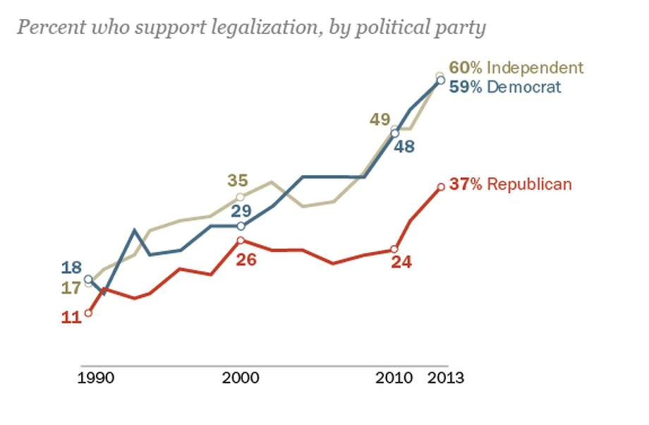 Republicans continue to trail Democrats and Independents in their support for legalizing marijuana, but a growing minority now hold this view. Among Republicans, most conservatives oppose legalization, while about half of self-described liberals and moderates support it.