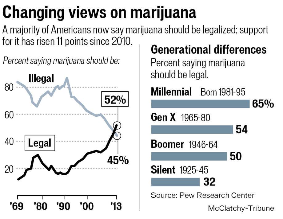 Changing views on marijuana.