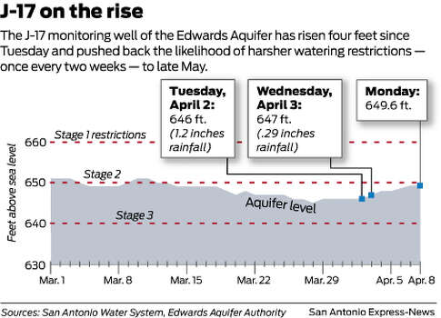 The J-17 monitoring well of the Edwards Aquifer has risen four feet since Tuesday and pushed back the likelihood of harsher watering restrictions — once every two weeks — to late May.