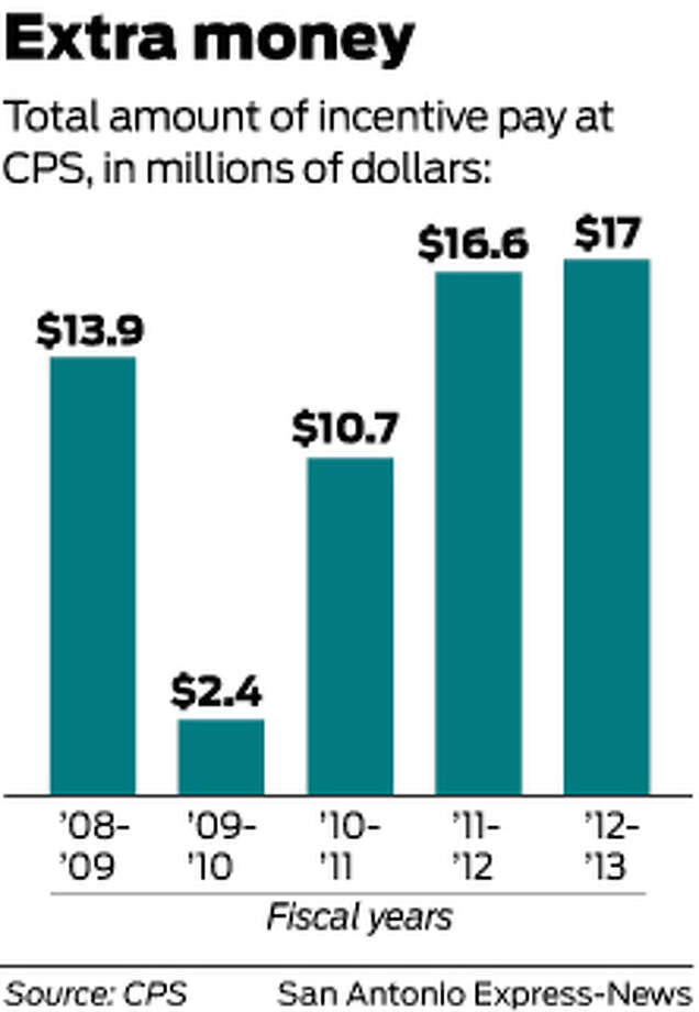 Total amount of incentive pay at CPS, in millions of dollars: