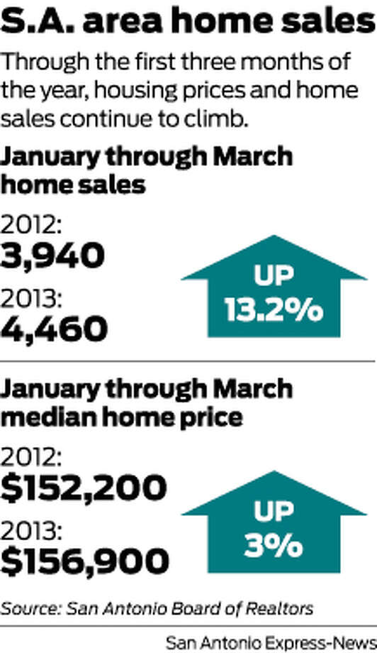 Through the first three months of the year, housing prices and home sales continue to climb. Photo: Harry Thomas