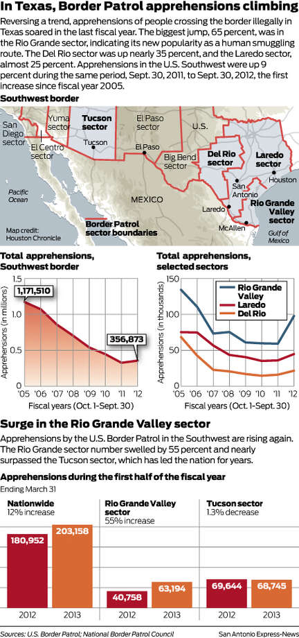 In Texas, Border Patrol apprehensions climbingReversing a trend, apprehensions of people crossing the border illegally in Texas soared in the last fiscal year. The biggest jump, 65 percent, was in the Rio Grande sector, indicating its new popularity as a human smuggling route. The Del Rio sector was up nearly 35 percent, and the Laredo sector, almost 25 percent. Apprehensions in the U.S. Southwest were up 9 percent during the same period, Sept. 30, 2011, to Sept. 30, 2012, the first increase since fiscal year 2005.