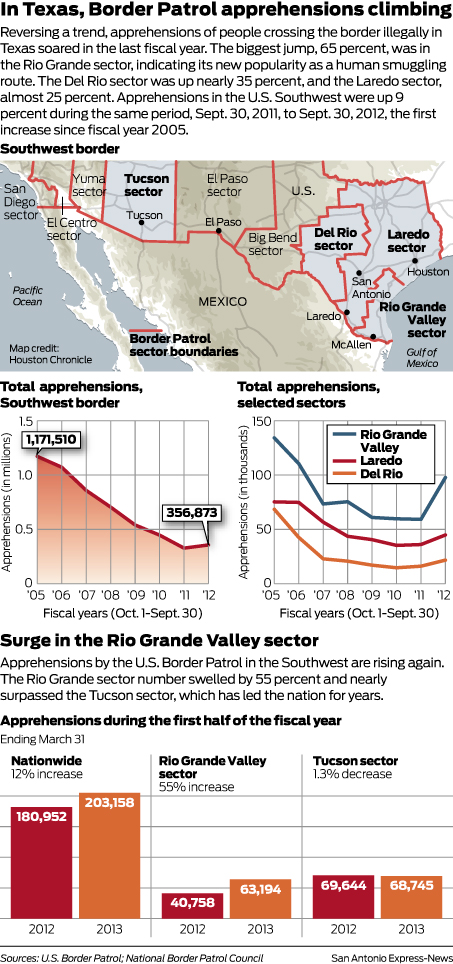 ilegal immigration into texas Mexicans entered the united states from the southern border into texas for the mexicans to have preferred to leave their mother country there are factors that.