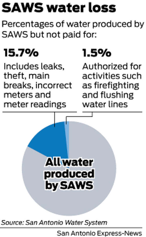 Percentages of water produced by SAWS, but not paid for: Photo: Mike Fisher