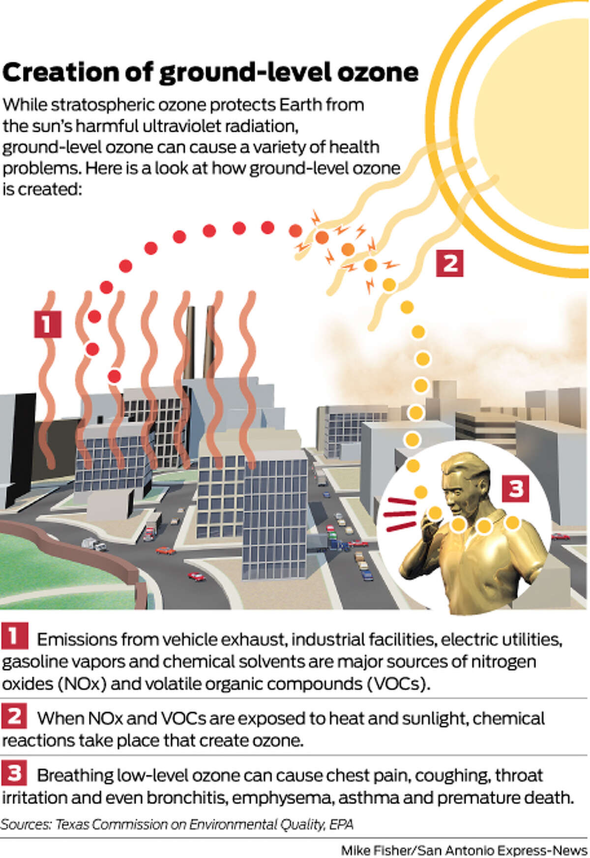 While stratospheric ozone protects Earth from the sun's harmful ultraviolet radiation, ground-level ozone can cause a variety of health problems. Here is a look at how ground-level ozone is created: