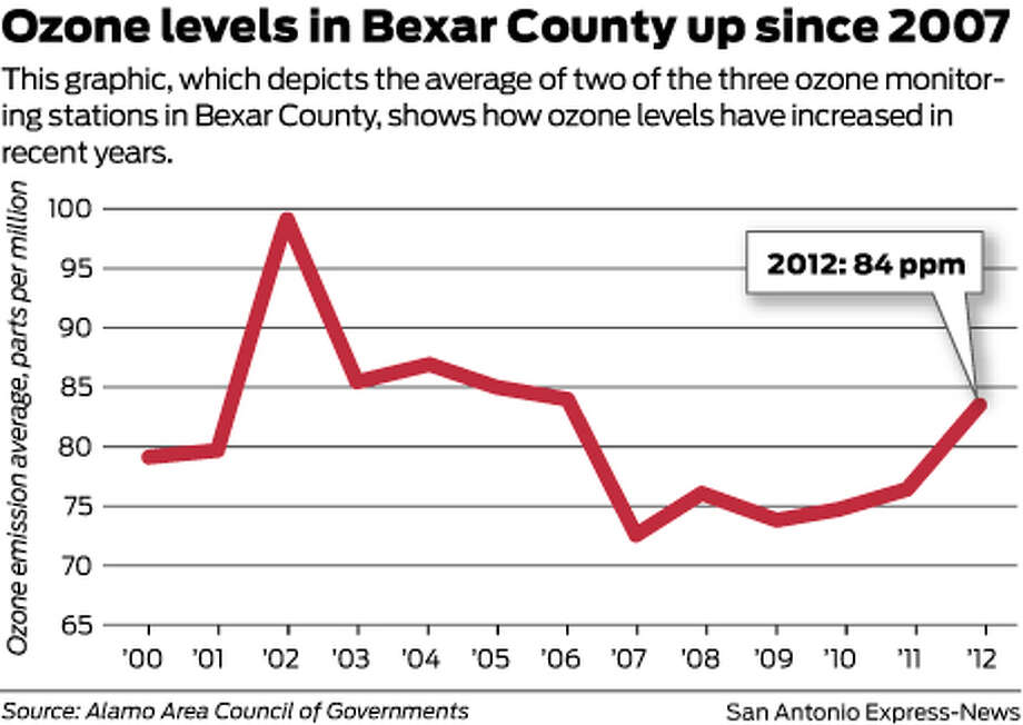 This graphic, which depicts the average of two of the three ozone monitoring stations in Bexar County, shows how ozone levels have increased in recent years.  Photo: Mike Fisher