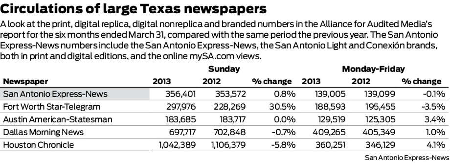 A look at the print, digital replica, digital nonreplica and branded numbers in the Alliance for Audited Media's report for the six months ended March 31, compared with the same period the previous year. The San Antonio Express-News numbers include the San Antonio Express-News, the San Antonio Light and Conexión brands, both in print and digital editions, and the online mySA.com views.