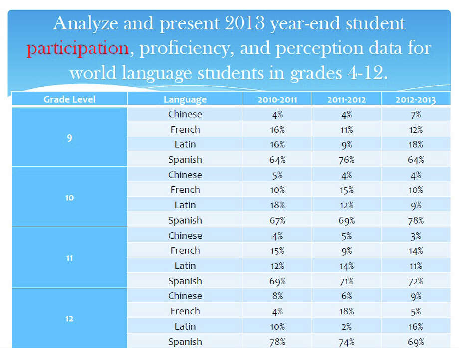 A chart presented to the Board of Education at its May 7, 2013 meeting details the percentage of students enrolled in each of the district's high school foreign language options. Photo: Contributed