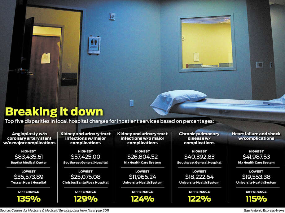 Hospital stats. Photo: San Antonio Express-News