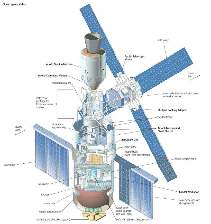 Here's another diagram of Skylab, with docked Apollo command And service modules. Photo: Encyclopaedia Britannica, UIG Via Getty Images / Universal Images Group Editorial