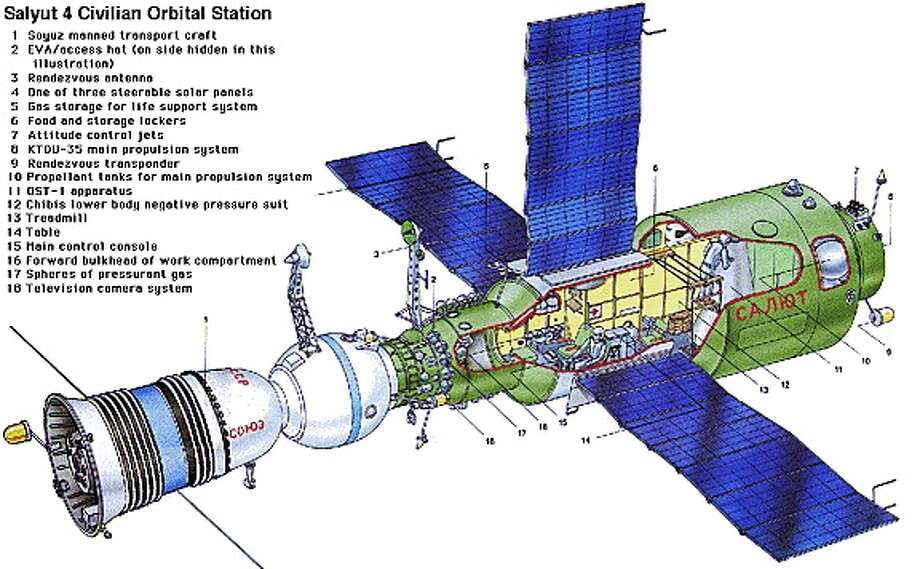 The Soviets ultimately launched four of the first-generation Salyut stations, plus three that failed before reaching orbit or before a crew arrived. The stations hosted six crews. This is a diagram of the Salyut 4 station. Photo: NASA