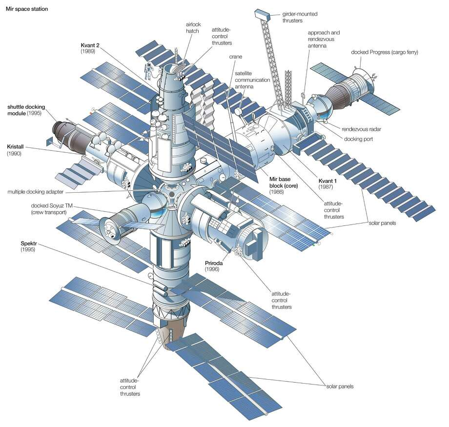 This diagram shows Mir after completion, with the launch of each modular component. Photo: Encyclopaedia Britannica, UIG Via Getty Images / Universal Images Group Editorial