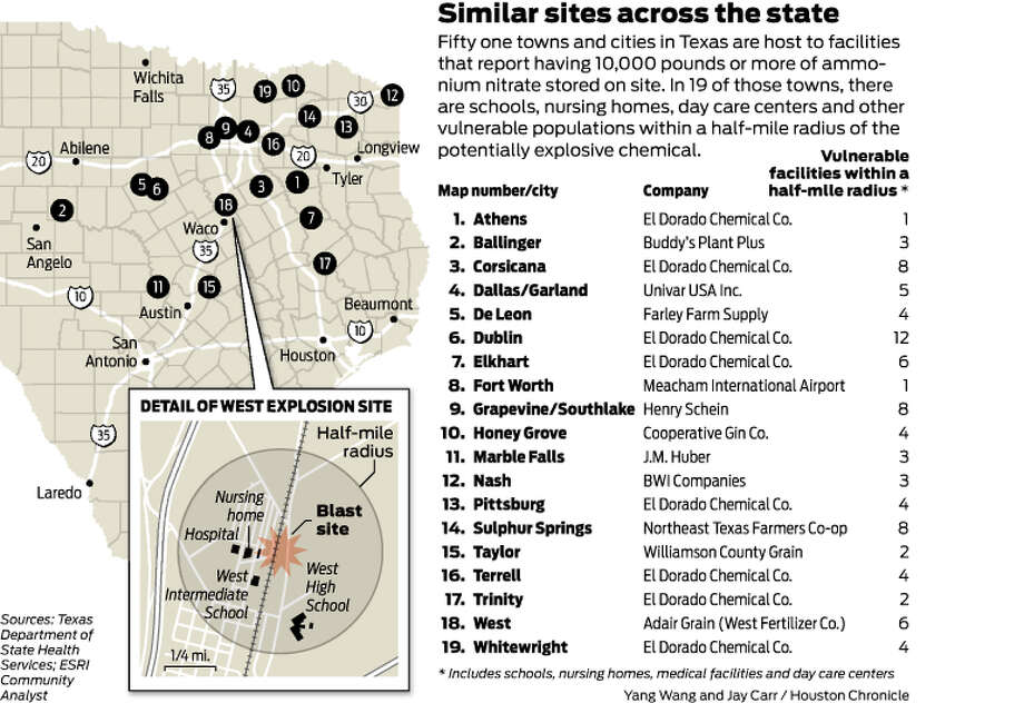 Fifty one towns and cities in Texas are host to facilities that report having 10,000 pounds or more of ammonium nitrate stored on site. In 19 of those towns, there are schools, nursing homes, day care centers and other vulnerable populations within a half-mile radius of the potentially explosive chemical. Photo: Houston Chronicle